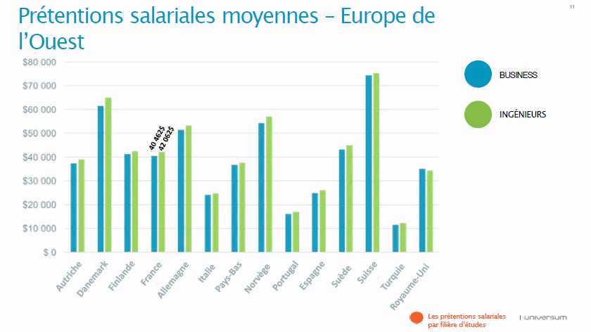 pretentions_salaires_europe_840